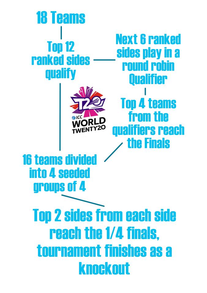 tournament flow.png